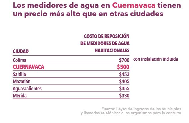 Morelos Rinde Cuentas Estudio del Agua